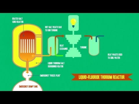 Liquid Fluoride Thorium Reactors (LFTR): Energy for the Future? | PopScreen