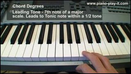 F2 chord