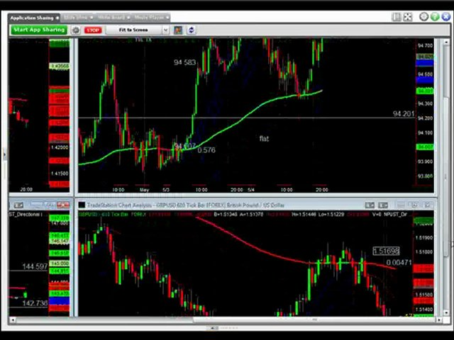 Update Today Eruption solaire Solar flare Forex Swing Trade Update