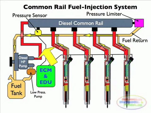 Diesel-Common-Rail-Injection-Facts-2