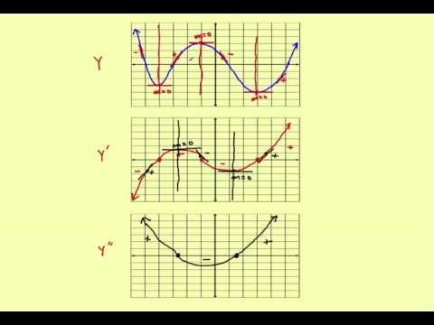 ap calculus stillwater sketch second derivative graphs popscreen. Black Bedroom Furniture Sets. Home Design Ideas