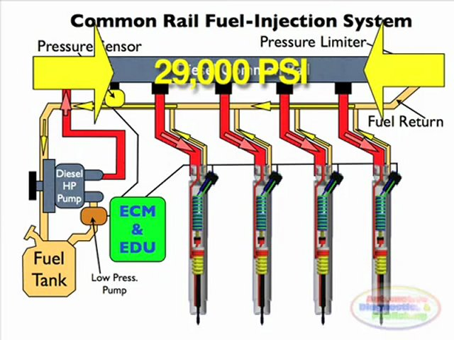 Diesel-Common-Rail-Injection-Facts-1