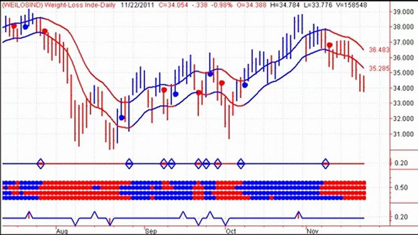 free stock market newsletter | PopScreen